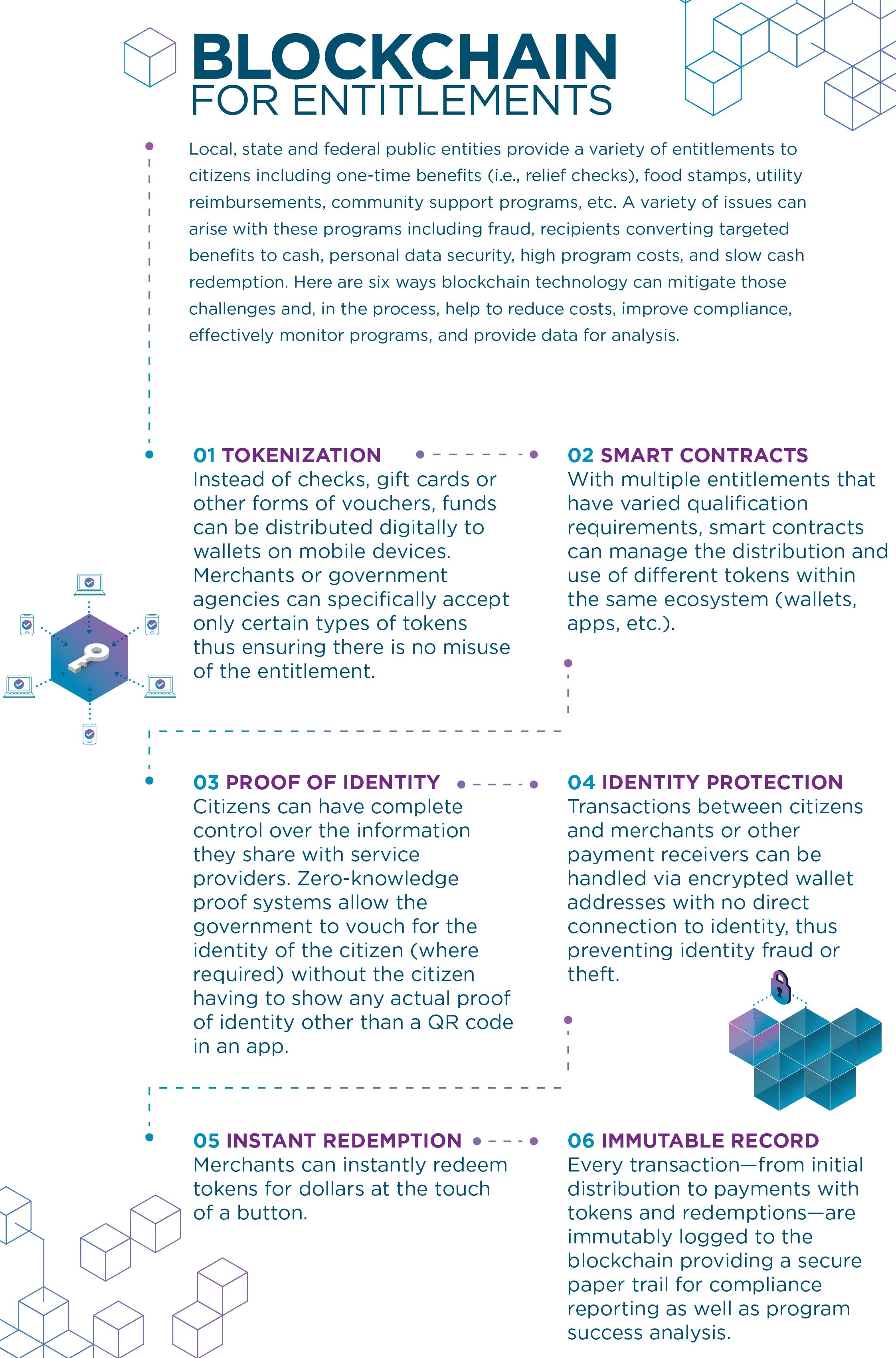 Blockchain for Entitlements graphic