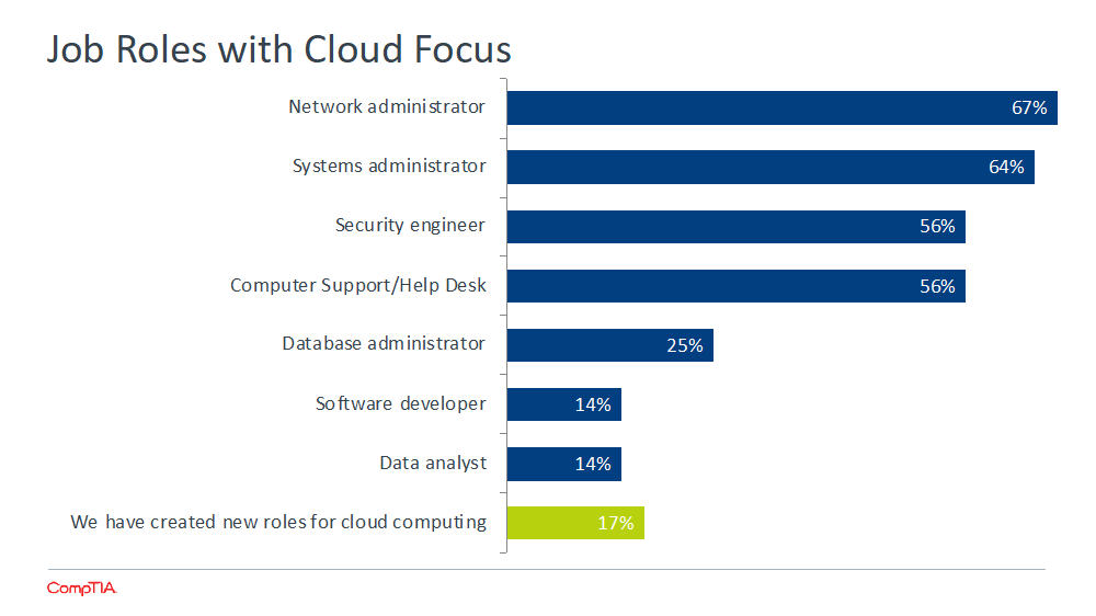 Job Roles with Cloud Focus