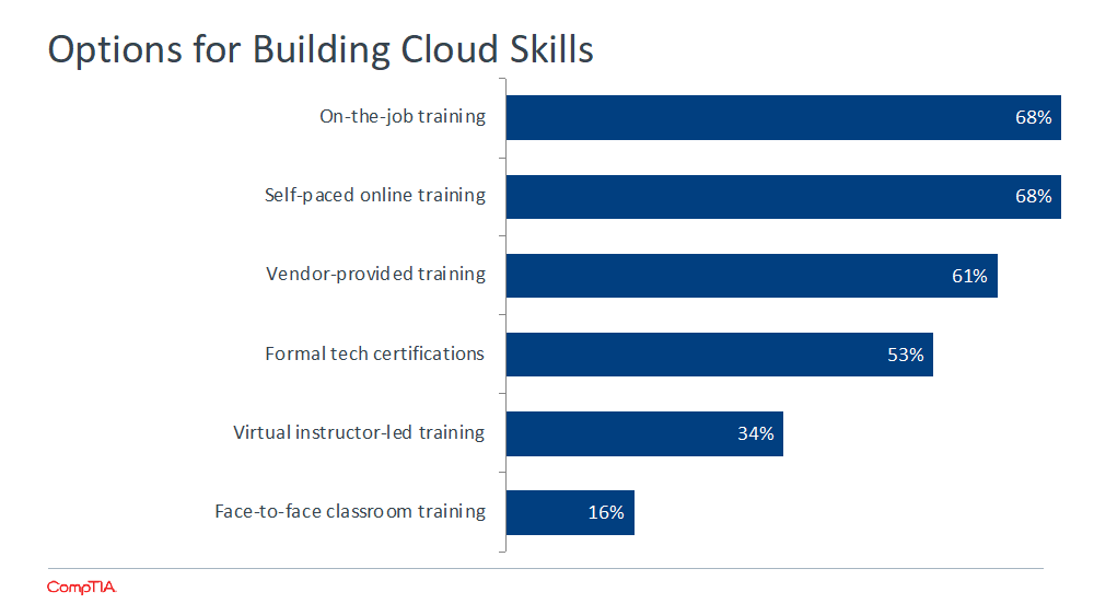 Options for Building Cloud Skills