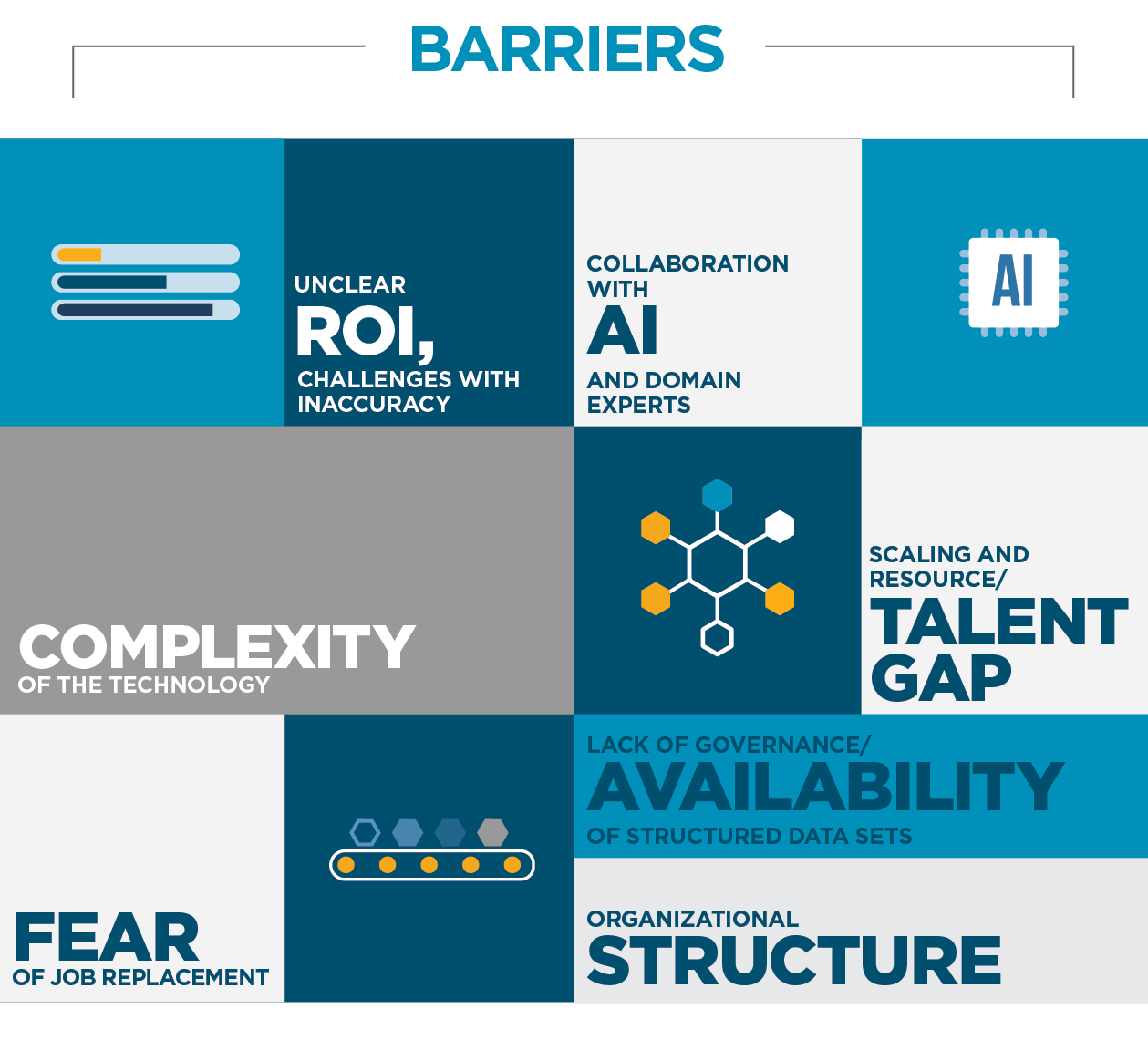 AI Barriers to Adoption Infographic