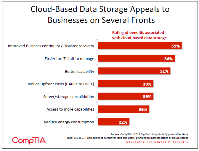 Cloud-Based Data Storage Appeals to Businesses on Several Fronts