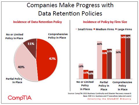 Companies Make Progress with Data Retention Policies