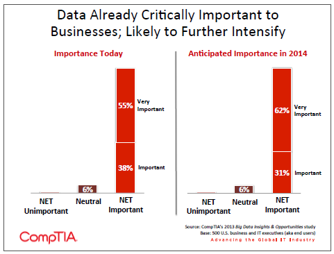 Data Already Critically Important to Businesses; Likely to Further Intensify