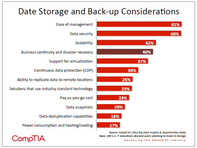 Date Storage and Back-up Considerations