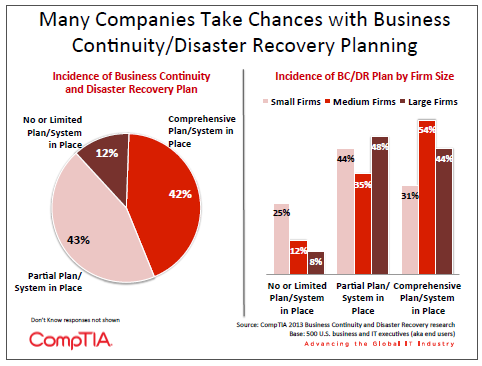 Many Companies Take Chances with Business Continuity Disaster Recovery Planning