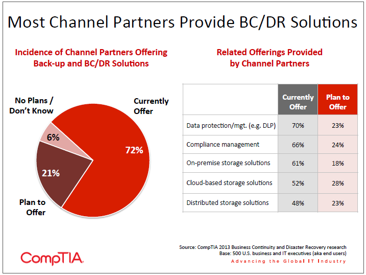 Most Channel Partners Provide BC DR Solutions