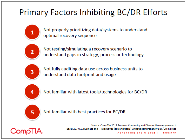 Primary Factors Inhibiting BC DR Efforts