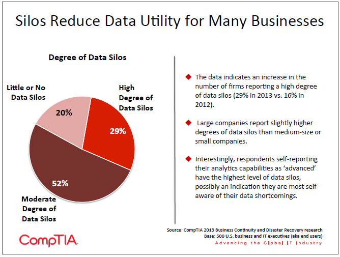 Silos Reduce Data Utility for Many Businesses