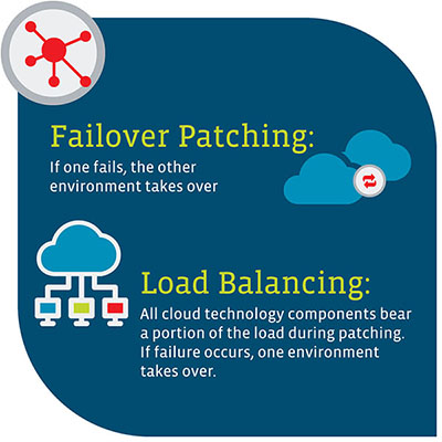 Failover Patching: If one fails, the other environment takes over. Load Balancing: All cloud technology components bear a portion of the load during patching. If failure occurs, one environment takes over.