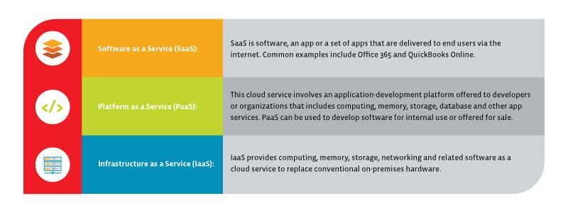 Cloud Services Table