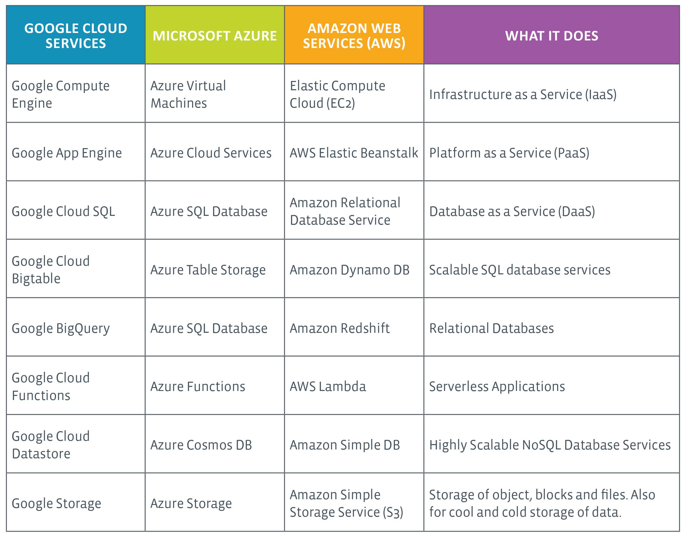 Cloud Comparison Table