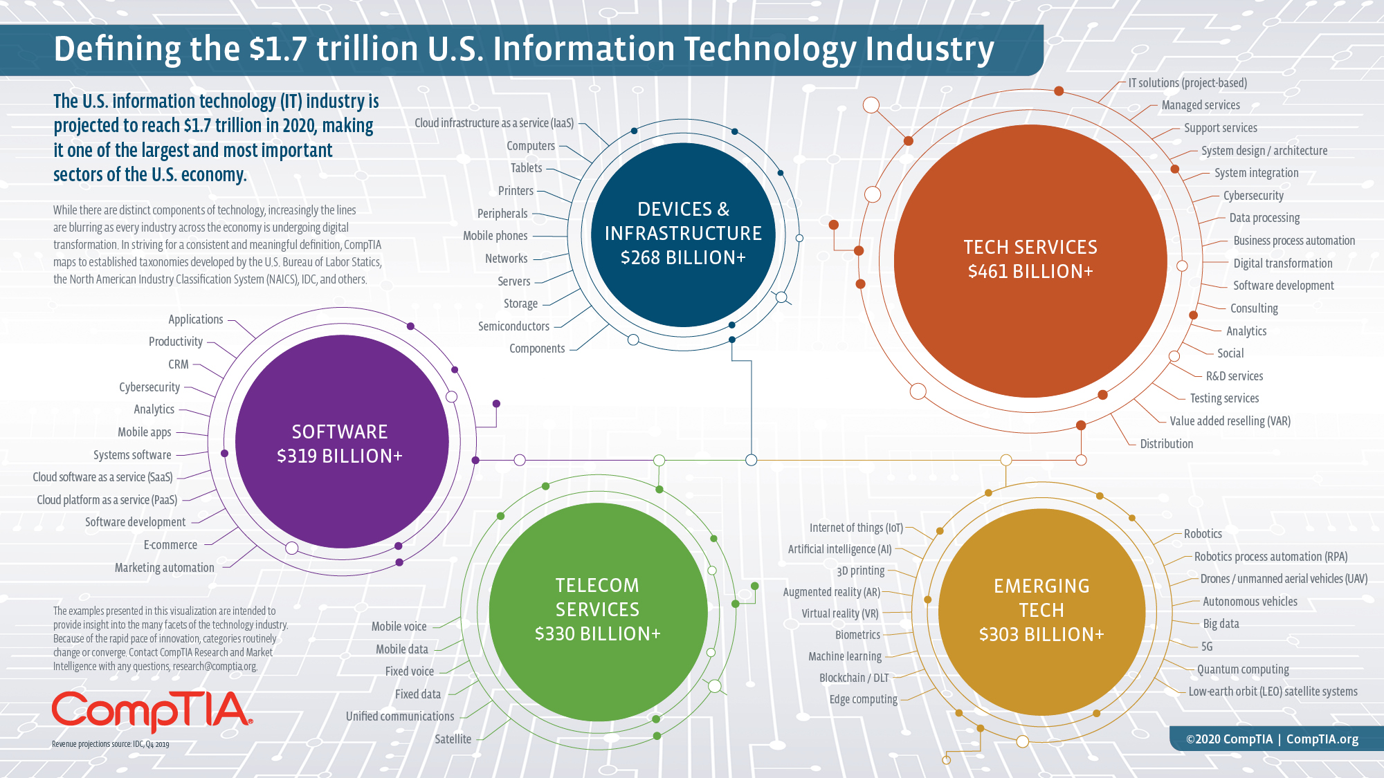 CompTIA Tech Industry Visualization_US