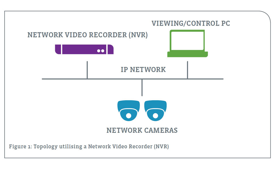 Figure-1-Topology-utilising-a-Network-Video-Recorder-(NVR)