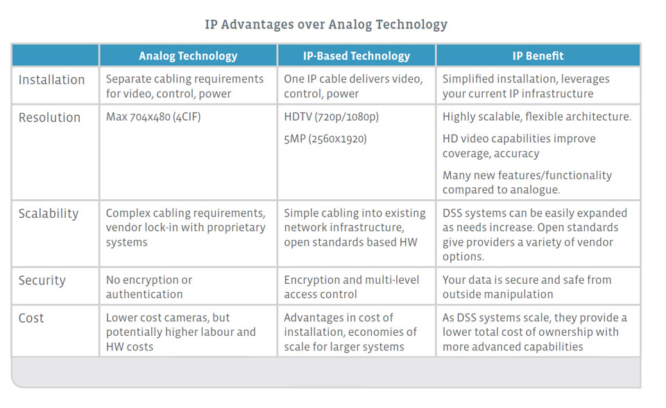 IP-Advantages-over-Analog-Technology