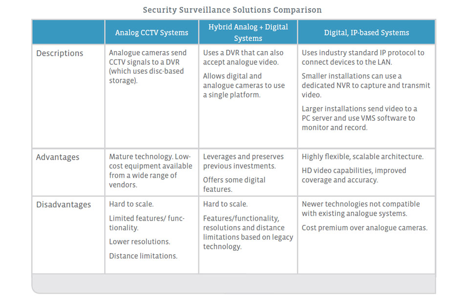Security-Surveillance-Solutions-Comparison