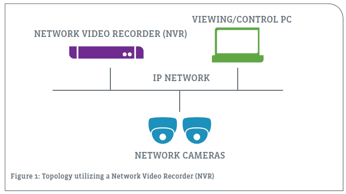 Topology utilizing a Network Video Recorder (NVR)