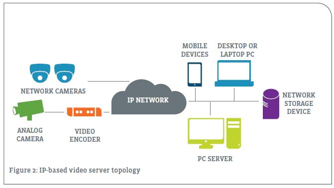 IP-based video server topology