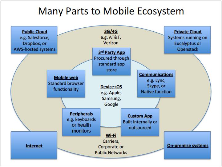 Diagram of the parts of a mobile enterprise ecosystem