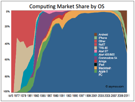 Chart showcasing the share of the mobile market by operating system