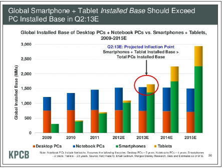Bar graph depicting the installed base of smartphones and tablets over time