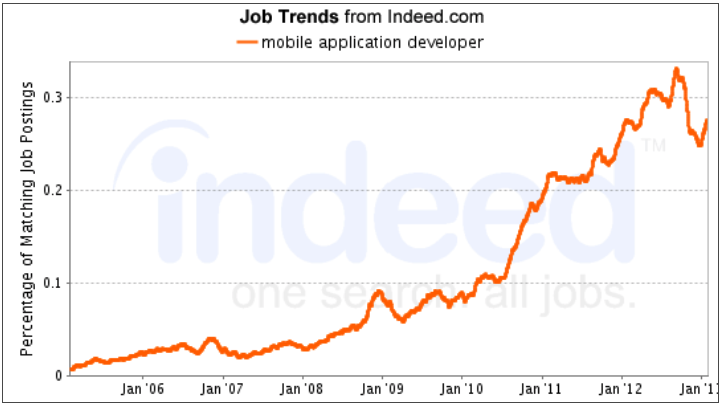 Line graph from indeed.com showing mobile application developer job trends