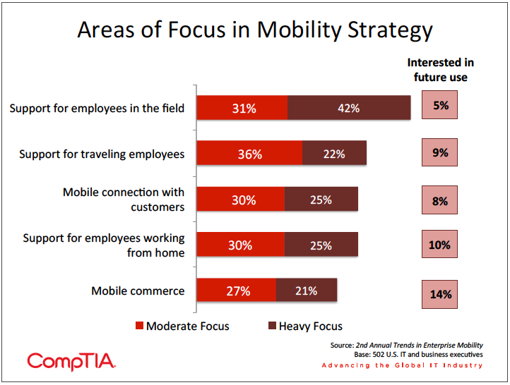 Chart showing which areas of focus firms take in their mobility strategy