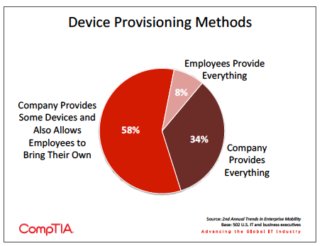 Pie chart showing how firms provision devices