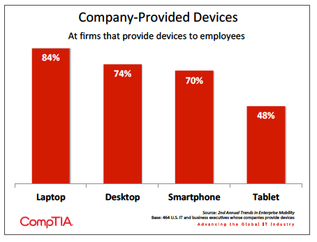 Bar graph showing percent of devices provided by companies to employees