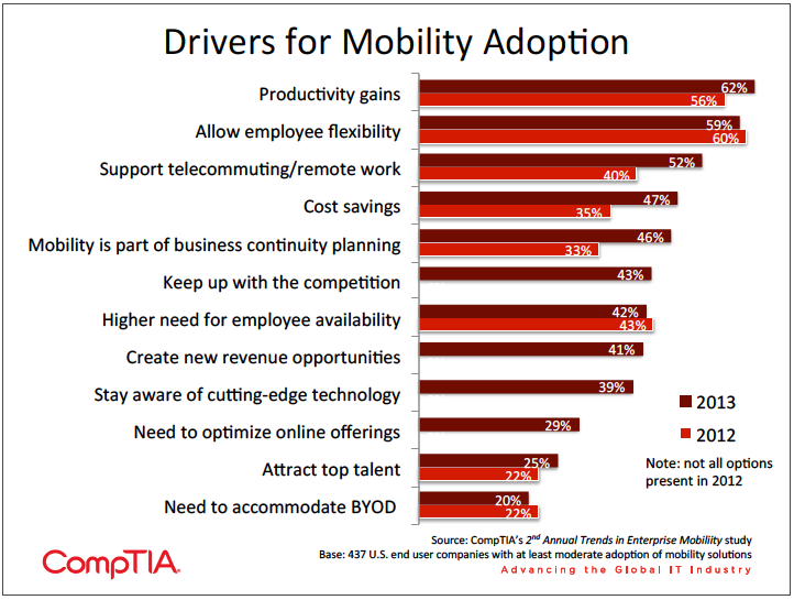 Chart listing the top drivers forcing mobility adoption for firms