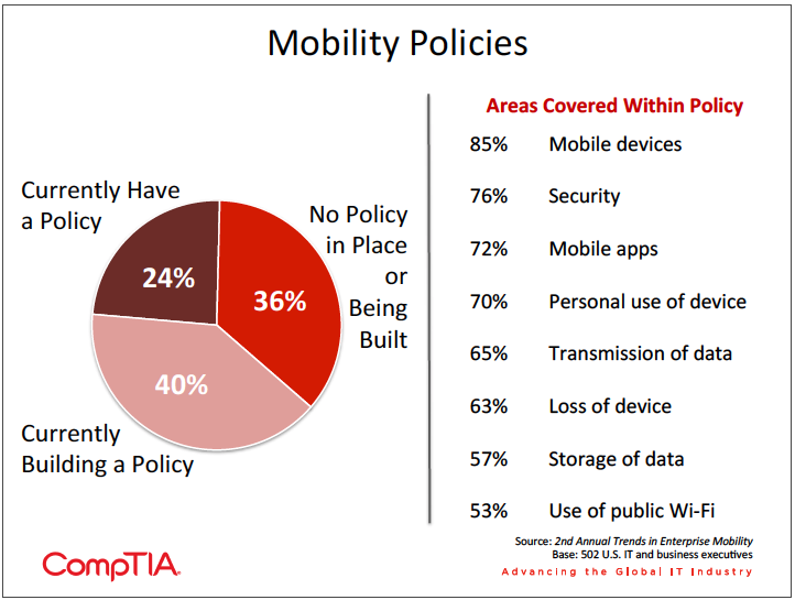 Pie chart listing the policies firms take for their mobility strategy