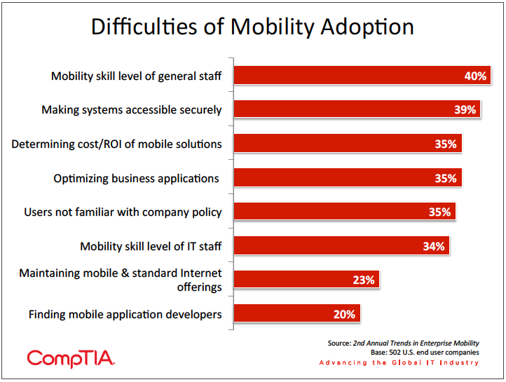 Chart listing difficulties firms have with mobility adoption