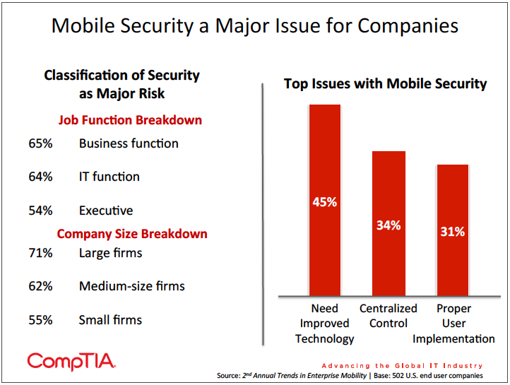 Graphic showing top issues companies face with mobile security
