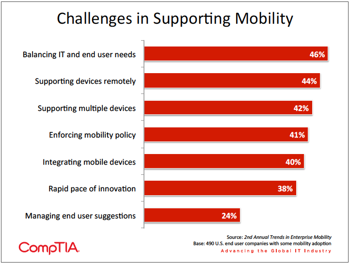 Chart listing the different challenges firms have supporting mobility