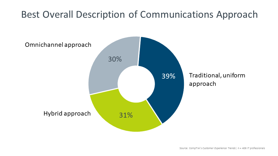 Best Overall Description of Communications Approach