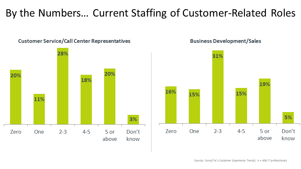 By the Numbers… Current Staffing of Customer-Related Roles