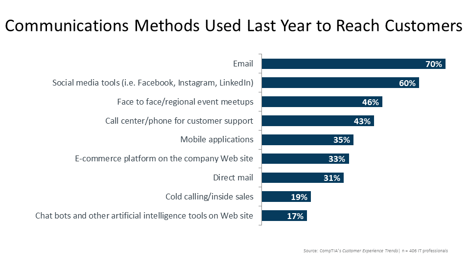 Communications Methods Used Last Year to Reach Customers
