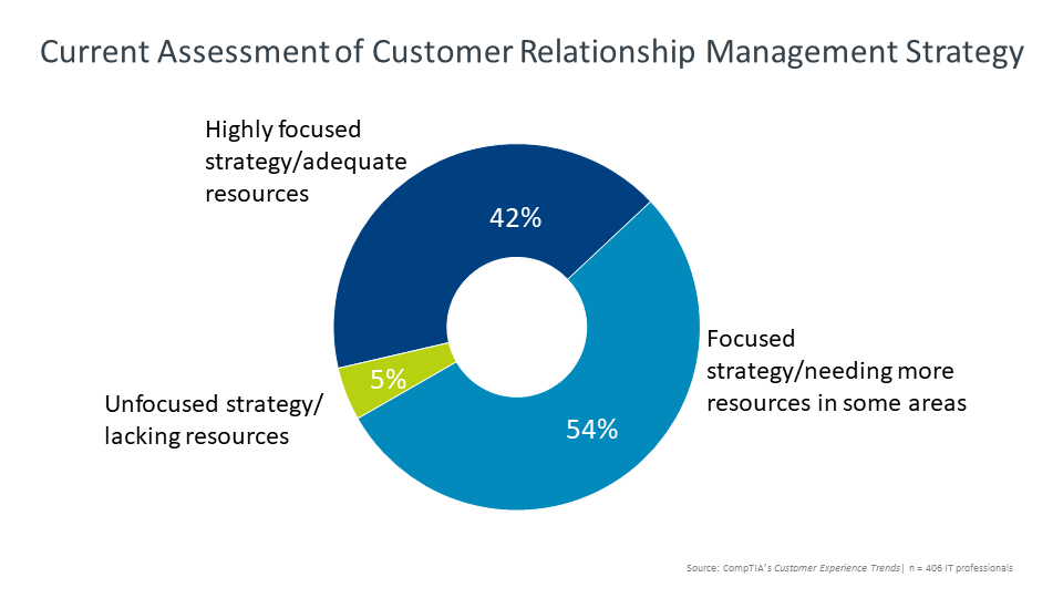 Current Assessment of Customer Relationship Management Strategy