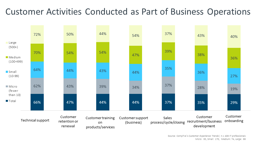 Customer Activities Conducted as Part of Business Operations
