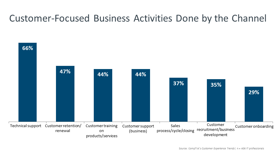 Customer-Focused Business Activities Done by the Channel