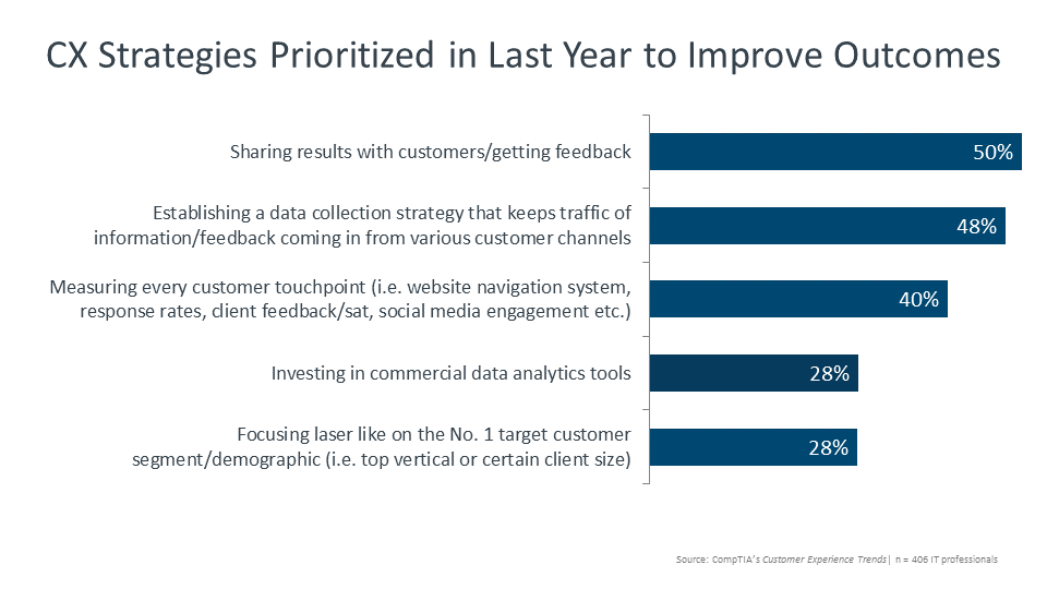 CX Strategies Prioritized in Last Year to Improve Outcomes