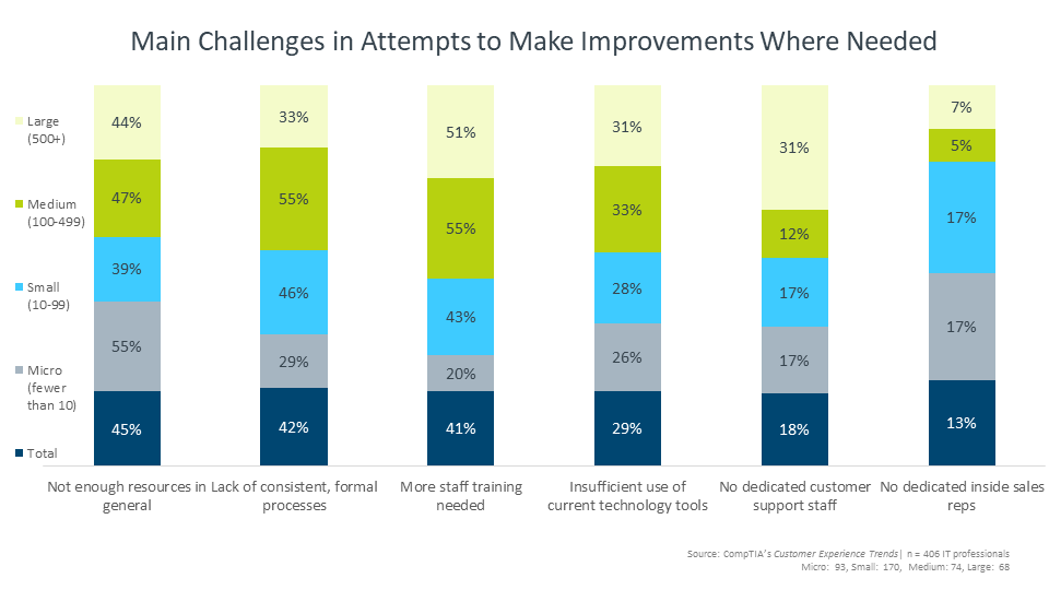 Main Challenges in Attempts to Make Improvements Where Needed