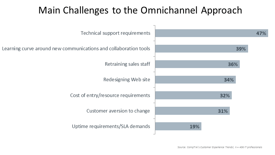 Main Challenges to the Omnichannel Approach
