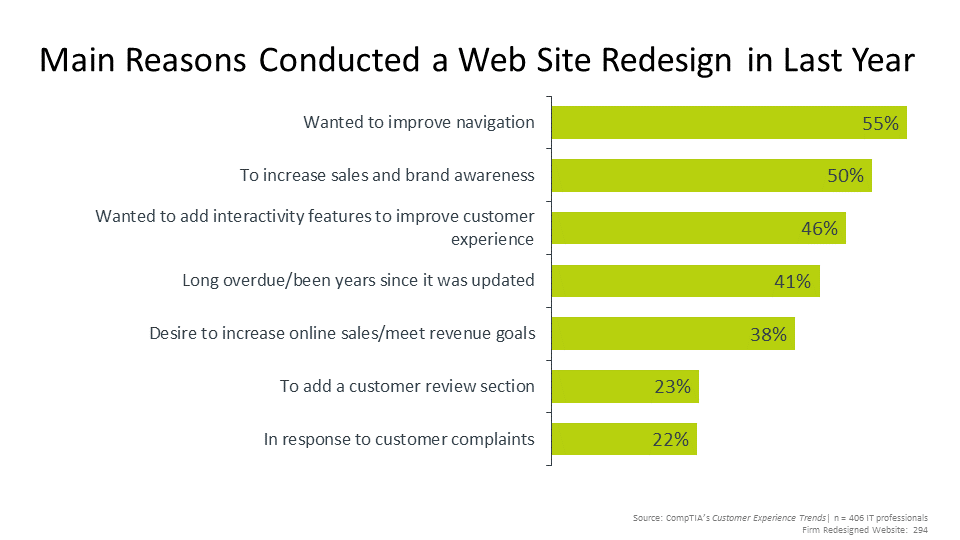 Main Reasons Conducted a Web Site Redesign in Last Year