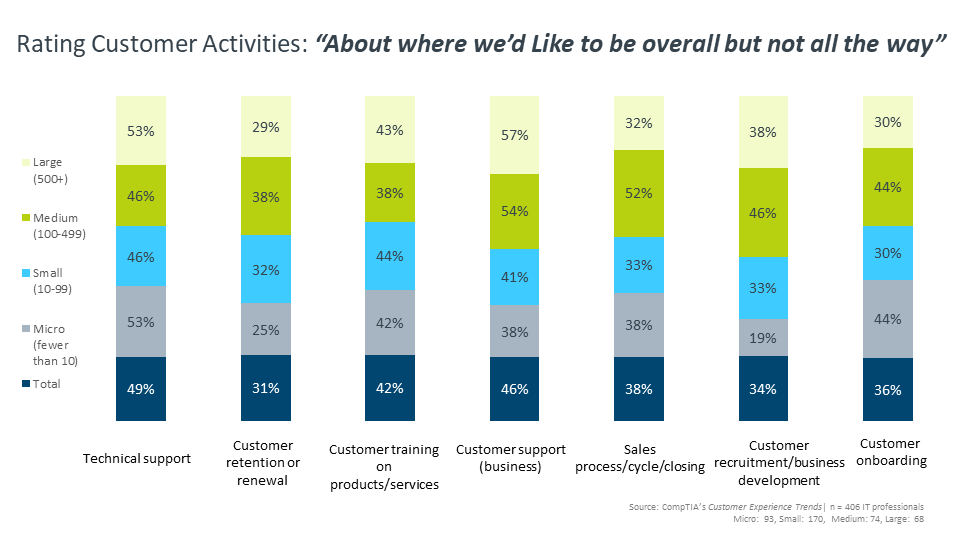 "Rating Customer Activities ""About where we'd Like to be overall but not all the way"""