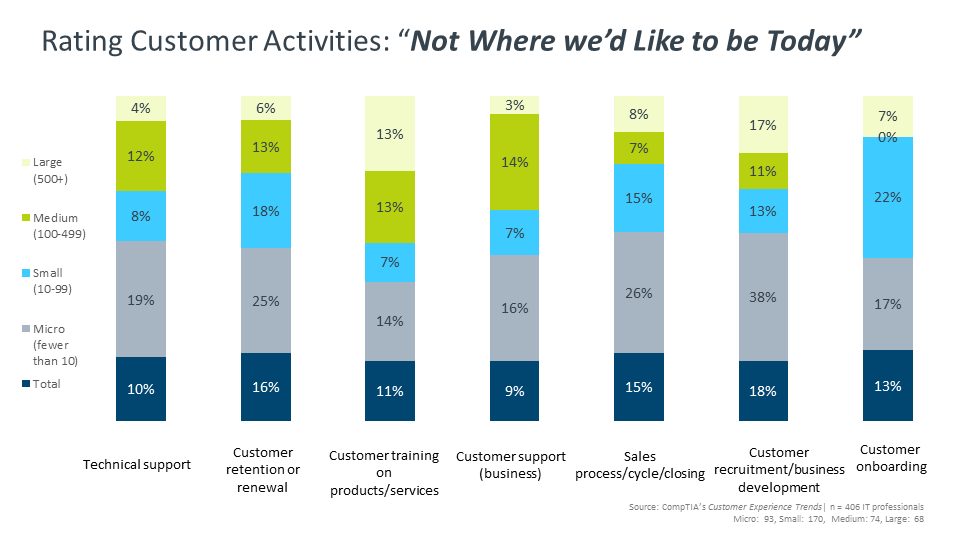 "Rating Customer Activities ""Not Where we'd Like to be Today"""