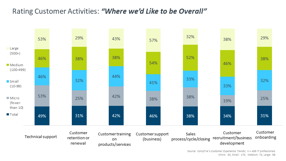 "Rating Customer Activities ""Where we'd Like to be Overall"""
