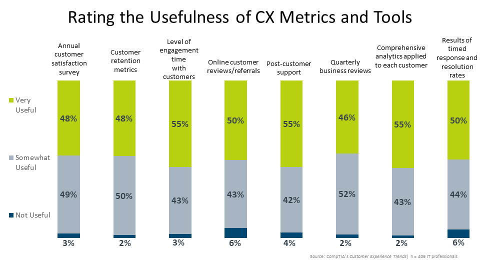 Rating the Usefulness of CX Metrics and Tools