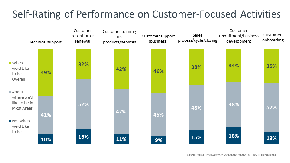 Self-Rating of Performance on Customer-Focused Activities