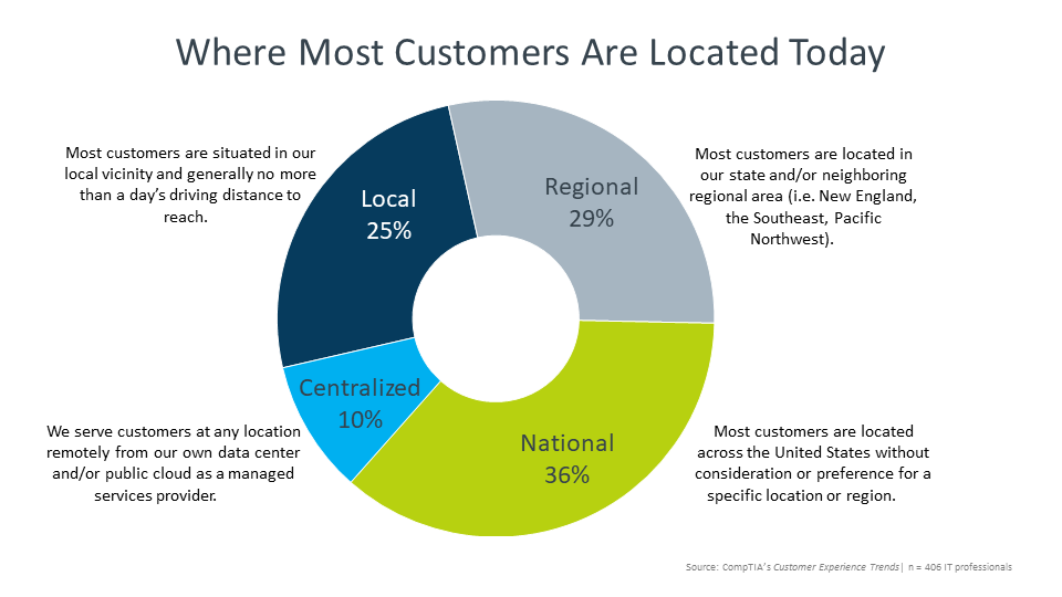 Where Most Customers Are Located Today