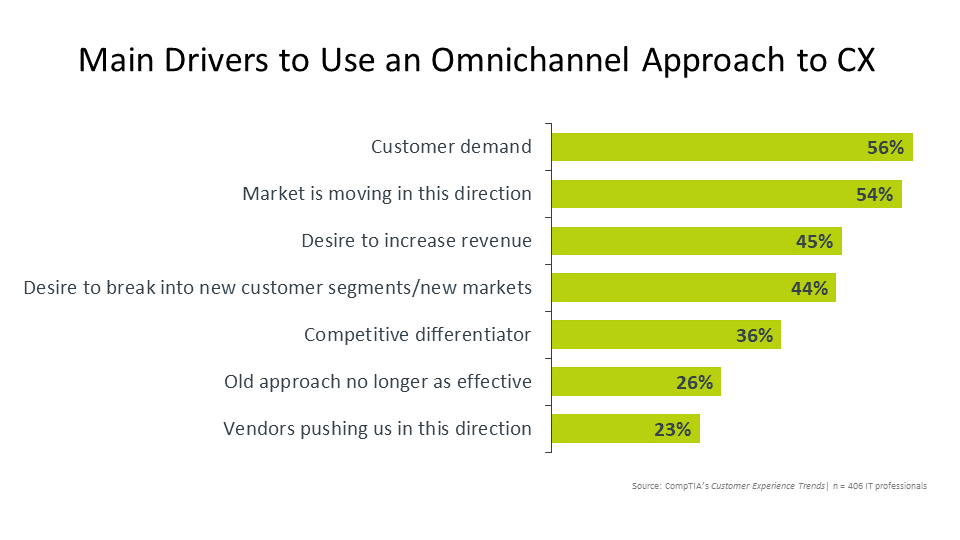 Main Drivers to Use an Omnichannel Approach to CX